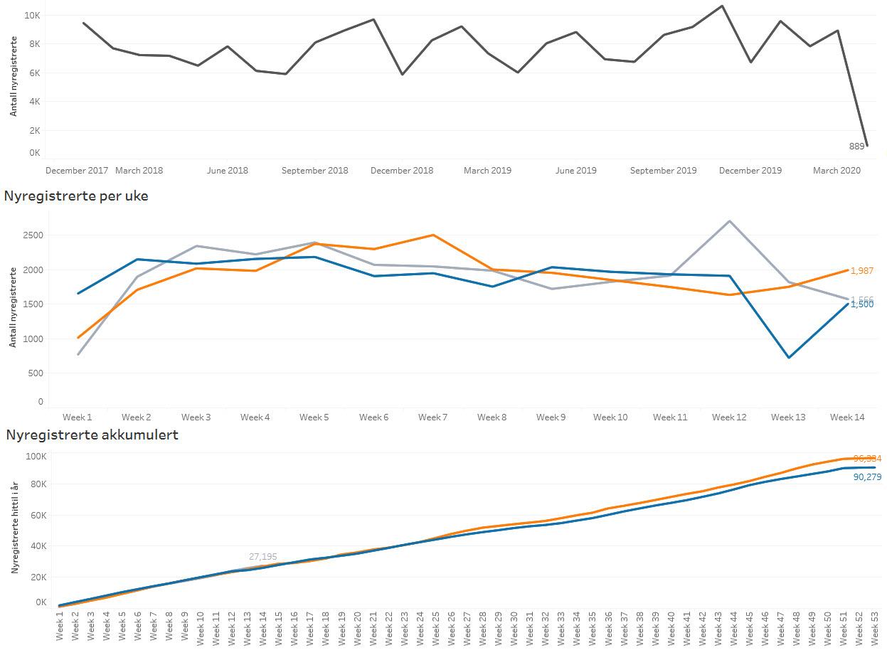 Grafer som viser antall registrerte selskap