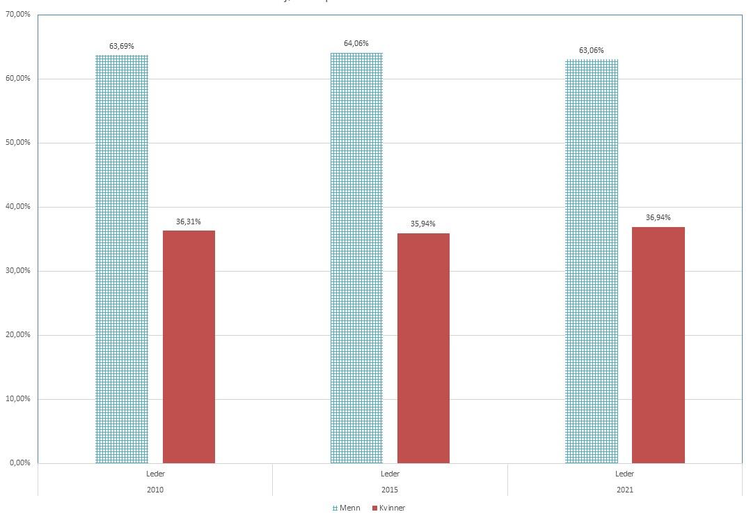 Diagram med søyler som viser fordelingen av mannlige og kvinnelige styreledere i frivillig virksomhet i 2010, 2015 og i dag.
