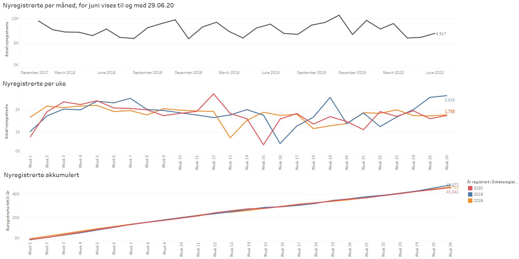 Bilde som viser statistikk over nyregistrerte virksomheter