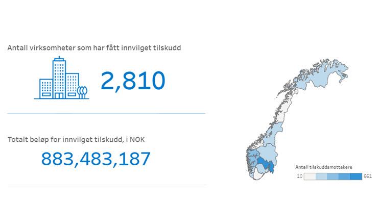 Bilde som viser at 2810 virksomheter har fått tilskudd, totalt innvilget beløp er 883483187.