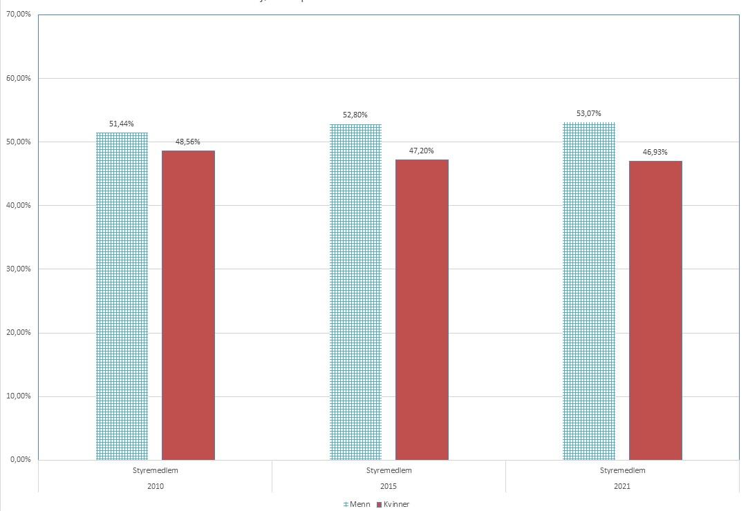 Diagram med søyler som viser fordelingen av mannlige og kvinnelige styremedlemmer i frivillig virksomhet i 2010, 2015 og i dag.